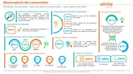 infografia Observatorio del consumidor I Alimentos Funcionales